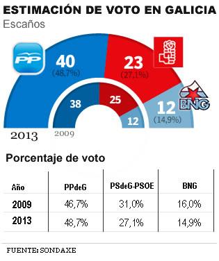 El PP reforzar�a su mayor�a absoluta al arrebatar dos esca�os al PSdeG